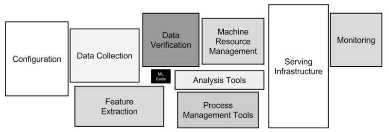 ML System Components