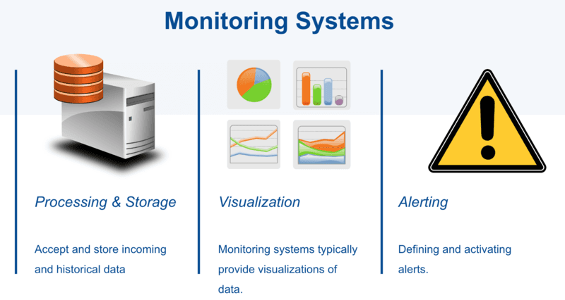 monitoring system
